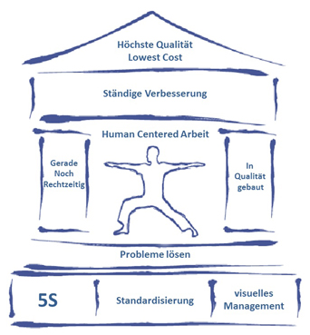 "Lean Management""-Programm"